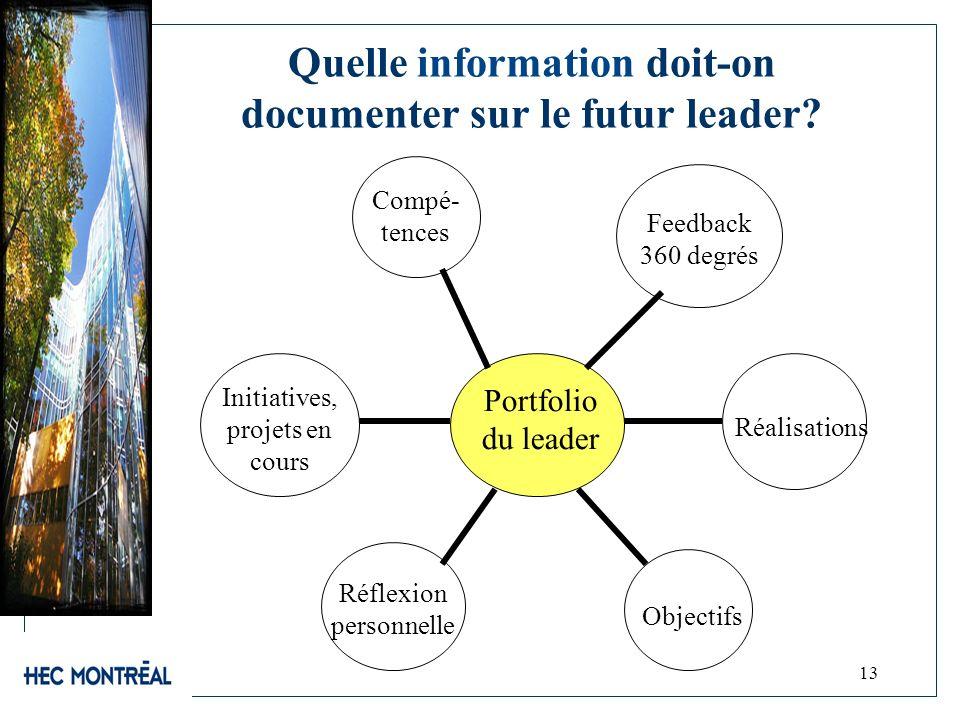 13 Quelle information doit-on documenter sur le futur leader? Compé- tences Initiatives, projets en cours Réflexion personnelle Feedback 360 degrés Ré