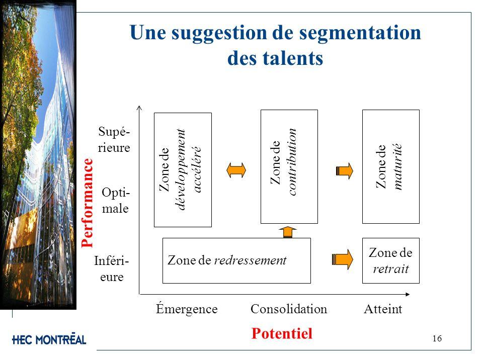16 Performance Potentiel Une suggestion de segmentation des talents Supé- rieure Inféri- eure AtteintÉmergence Opti- male Consolidation Zone de retrai