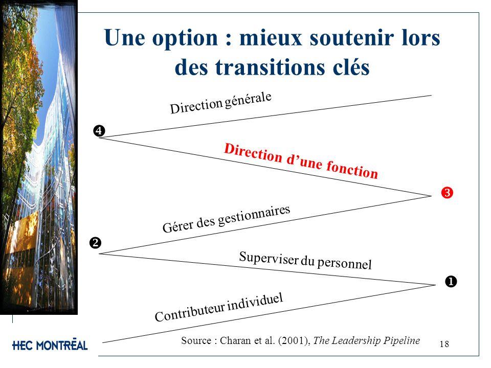 18 Une option : mieux soutenir lors des transitions clés Contributeur individuel Superviser du personnel Gérer des gestionnaires Direction dune foncti