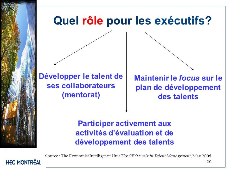 20 Quel rôle pour les exécutifs? Maintenir le focus sur le plan de développement des talents Source : The Economist Intelligence Unit The CEOs role in