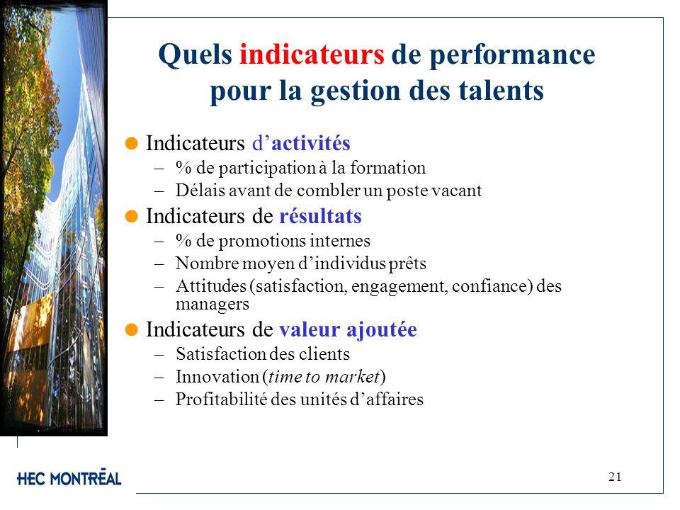 21 Quels indicateurs de performance pour la gestion des talents Indicateurs dactivités –% de participation à la formation –Délais avant de combler un