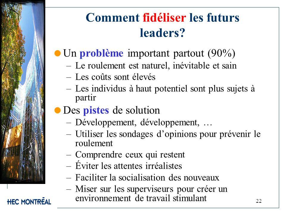 Comment fidéliser les futurs leaders? Un problème important partout (90%) –Le roulement est naturel, inévitable et sain –Les coûts sont élevés –Les in