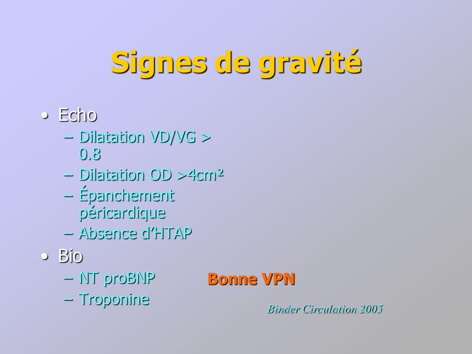 Signes de gravité EchoEcho –Dilatation VD/VG > 0.8 –Dilatation OD >4cm² –Épanchement péricardique –Absence dHTAP BioBio –NT proBNP –Troponine Binder C