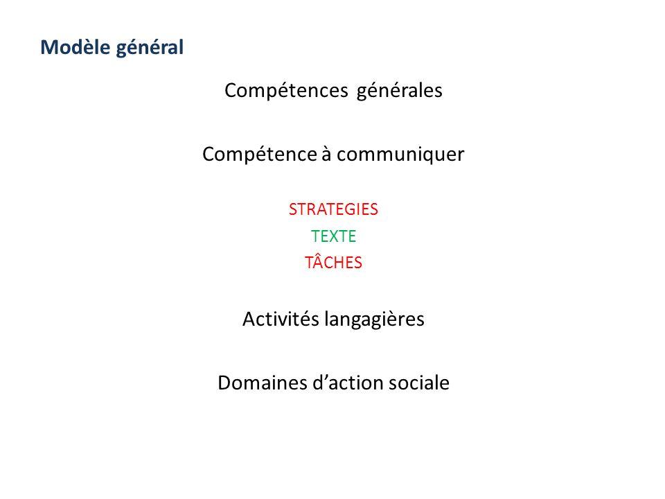 Modèle général Compétences générales Compétence à communiquer STRATEGIES TEXTE TÂCHES Activités langagières Domaines daction sociale