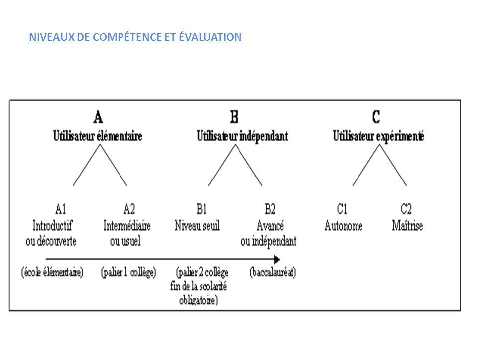PLURILINGUISME ET COMPÉTENCE PLURILINGUE Le CECR est aussi un instrument pour la diversification de loffre en langues et la reconnaissance / construction du plurilinguisme Un instrument comme le Portfolio européen des langues s´inscrit bien aussi dans cette visée.
