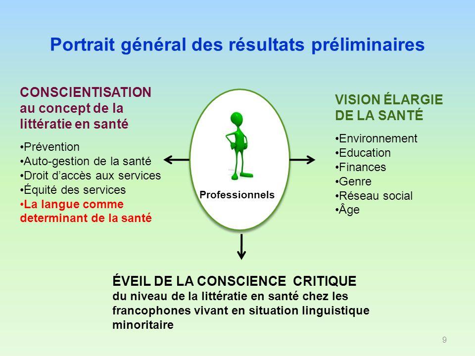 Portrait général des résultats préliminaires 9 Professionnels VISION ÉLARGIE DE LA SANTÉ Environnement Education Finances Genre Réseau social Âge CONS