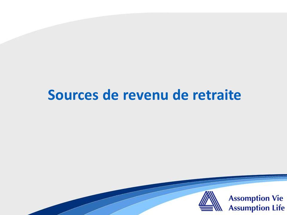 Sources de revenu de retraite