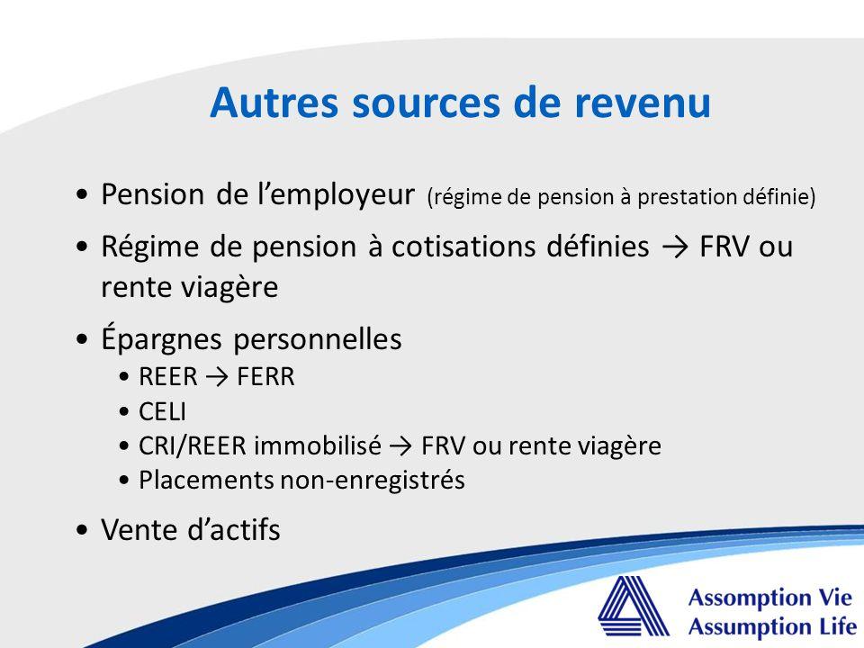 Autres sources de revenu Pension de lemployeur (régime de pension à prestation définie) Régime de pension à cotisations définies FRV ou rente viagère