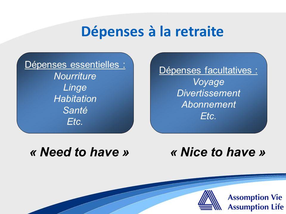 Dépenses à la retraite Dépenses essentielles : Nourriture Linge Habitation Santé Etc.