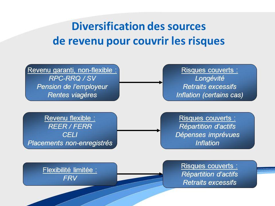 Diversification des sources de revenu pour couvrir les risques Revenu garanti, non-flexible : RPC-RRQ / SV Pension de lemployeur Rentes viagères Risques couverts : Longévité Retraits excessifs Inflation (certains cas) Revenu flexible : REER / FERR CELI Placements non-enregistrés Risques couverts : Répartition dactifs Dépenses imprévues Inflation Flexibilité limitée : FRV Risques couverts : Répartition dactifs Retraits excessifs