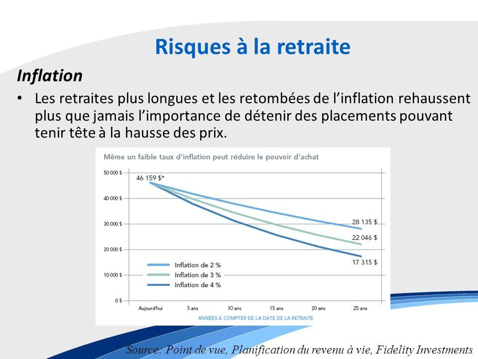 Risques à la retraite Inflation Les retraites plus longues et les retombées de linflation rehaussent plus que jamais limportance de détenir des placements pouvant tenir tête à la hausse des prix.