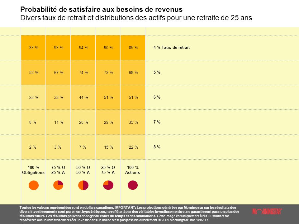 Probabilité de satisfaire aux besoins de revenus Divers taux de retrait et distributions des actifs pour une retraite de 25 ans Toutes les valeurs représentées sont en dollars canadiens.