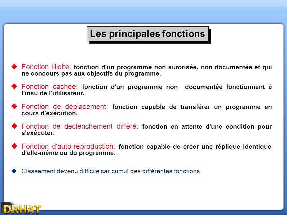Fonction illicite: fonction d'un programme non autorisée, non documentée et qui ne concours pas aux objectifs du programme. Fonction cachée: fonction