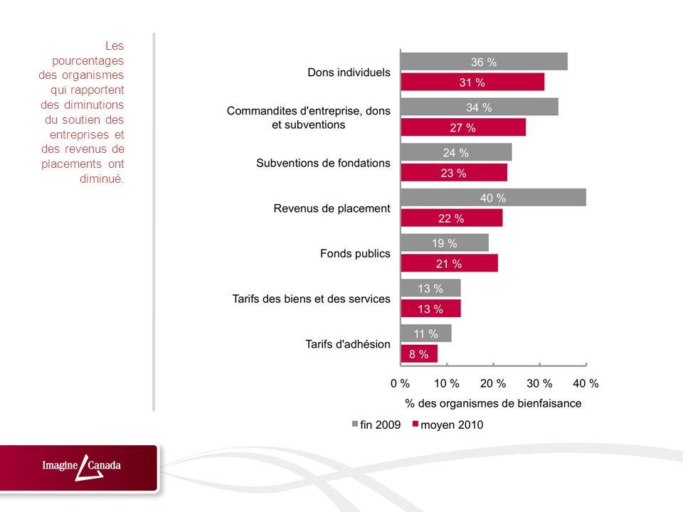 Les pourcentages des organismes qui rapportent des diminutions du soutien des entreprises et des revenus de placements ont diminué.