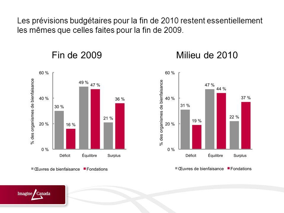 Fin de 2009Milieu de 2010 Les prévisions budgétaires pour la fin de 2010 restent essentiellement les mêmes que celles faites pour la fin de 2009.