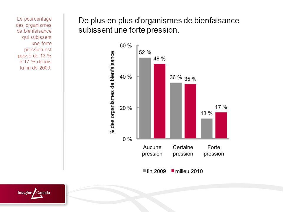 Le pourcentage des œuvres de bienfaisance qui subissent une forte pression a augmenté.