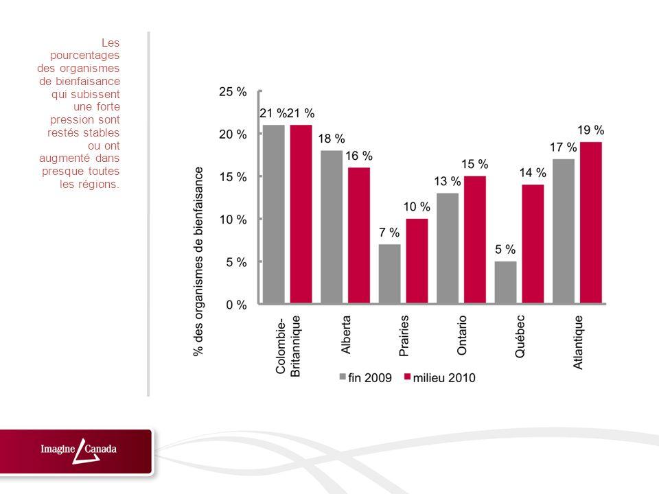 Les pourcentages des organismes de bienfaisance qui subissent une forte pression sont restés stables ou ont augmenté dans presque toutes les régions.