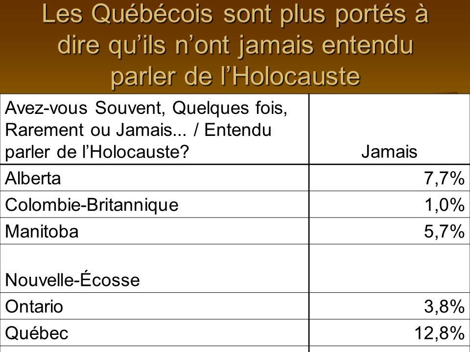 Avez-vous Souvent, Quelques fois, Rarement ou Jamais... / Entendu parler de lHolocauste? Jamais Alberta 7,7% Colombie-Britannique 1,0% Manitoba 5,7% N
