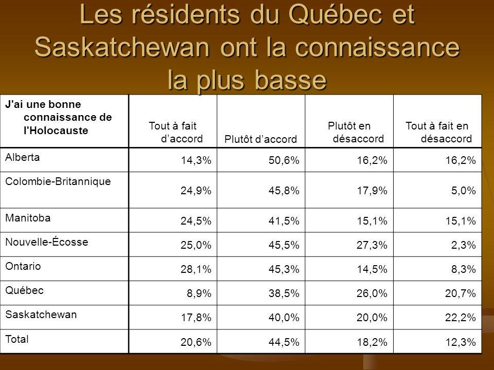 J ai une bonne connaissance de l Holocauste Tout à fait daccordPlutôt daccord Plutôt en désaccord Tout à fait en désaccord Alberta 14,3%50,6%16,2% Colombie-Britannique 24,9%45,8%17,9%5,0% Manitoba 24,5%41,5%15,1% Nouvelle-Écosse 25,0%45,5%27,3%2,3% Ontario 28,1%45,3%14,5%8,3% Québec 8,9%38,5%26,0%20,7% Saskatchewan 17,8%40,0%20,0%22,2% Total 20,6%44,5%18,2%12,3% Les résidents du Québec et Saskatchewan ont la connaissance la plus basse