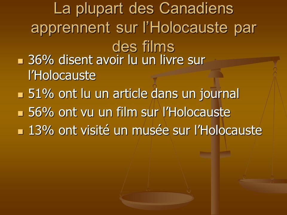 La plupart des Canadiens apprennent sur lHolocauste par des films 36% disent avoir lu un livre sur lHolocauste 36% disent avoir lu un livre sur lHolocauste 51% ont lu un article dans un journal 51% ont lu un article dans un journal 56% ont vu un film sur lHolocauste 56% ont vu un film sur lHolocauste 13% ont visité un musée sur lHolocauste 13% ont visité un musée sur lHolocauste