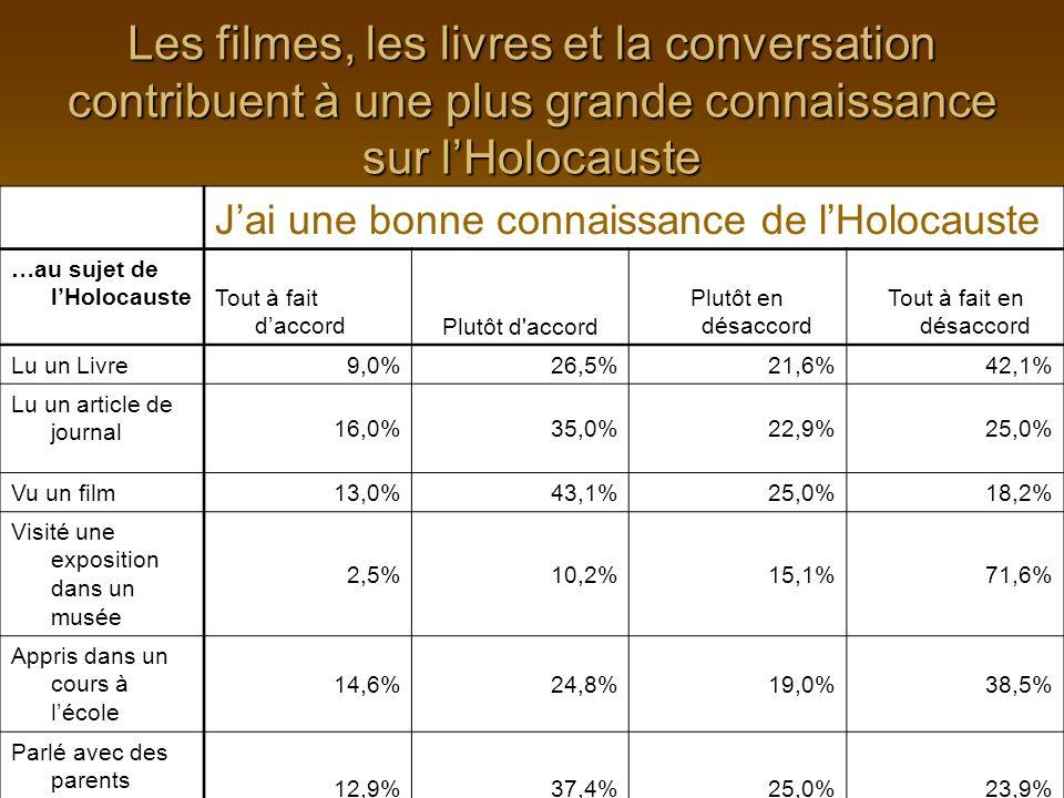 Jai une bonne connaissance de lHolocauste …au sujet de lHolocauste Tout à fait daccordPlutôt d accord Plutôt en désaccord Tout à fait en désaccord Lu un Livre 9,0%26,5%21,6%42,1% Lu un article de journal 16,0%35,0%22,9%25,0% Vu un film 13,0%43,1%25,0%18,2% Visité une exposition dans un musée 2,5%10,2%15,1%71,6% Appris dans un cours à lécole 14,6%24,8%19,0%38,5% Parlé avec des parents 12,9%37,4%25,0%23,9% Les filmes, les livres et la conversation contribuent à une plus grande connaissance sur lHolocauste