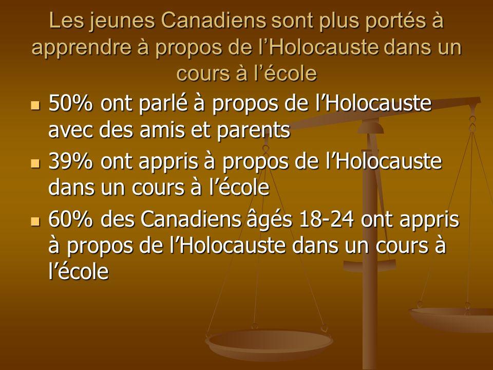 Les jeunes Canadiens sont plus portés à apprendre à propos de lHolocauste dans un cours à lécole 50% ont parlé à propos de lHolocauste avec des amis e