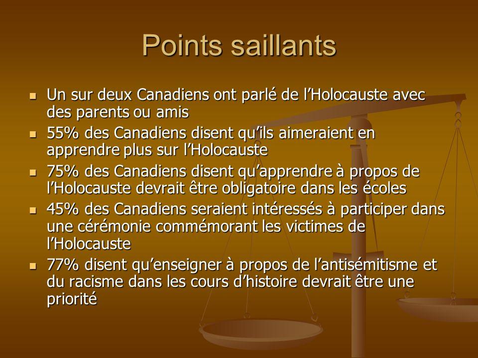 Points saillants Un sur deux Canadiens ont parlé de lHolocauste avec des parents ou amis Un sur deux Canadiens ont parlé de lHolocauste avec des paren