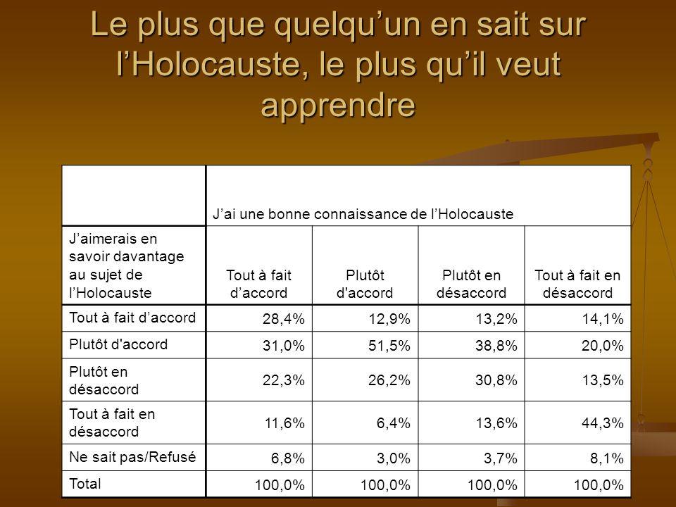 Jai une bonne connaissance de lHolocauste Jaimerais en savoir davantage au sujet de lHolocauste Tout à fait daccord Plutôt d accord Plutôt en désaccord Tout à fait en désaccord Tout à fait daccord 28,4%12,9%13,2%14,1% Plutôt d accord 31,0%51,5%38,8%20,0% Plutôt en désaccord 22,3%26,2%30,8%13,5% Tout à fait en désaccord 11,6%6,4%13,6%44,3% Ne sait pas/Refusé 6,8%3,0%3,7%8,1% Total 100,0% Le plus que quelquun en sait sur lHolocauste, le plus quil veut apprendre