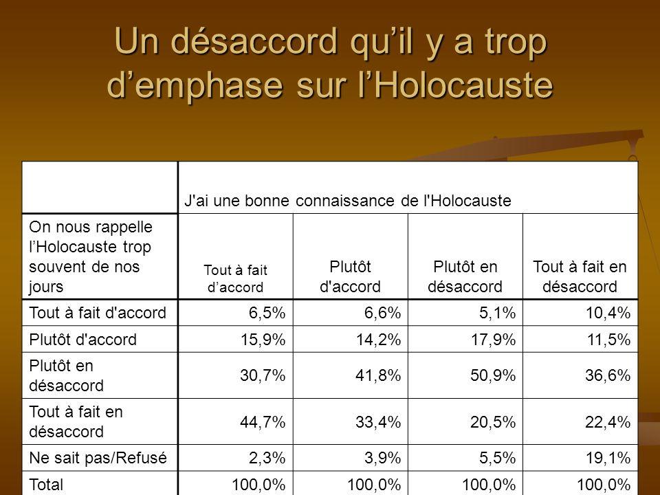 J ai une bonne connaissance de l Holocauste On nous rappelle lHolocauste trop souvent de nos jours Tout à fait daccord Plutôt d accord Plutôt en désaccord Tout à fait en désaccord Tout à fait d accord 6,5%6,6%5,1%10,4% Plutôt d accord 15,9%14,2%17,9%11,5% Plutôt en désaccord 30,7%41,8%50,9%36,6% Tout à fait en désaccord 44,7%33,4%20,5%22,4% Ne sait pas/Refusé 2,3%3,9%5,5%19,1% Total 100,0% Un désaccord quil y a trop demphase sur lHolocauste