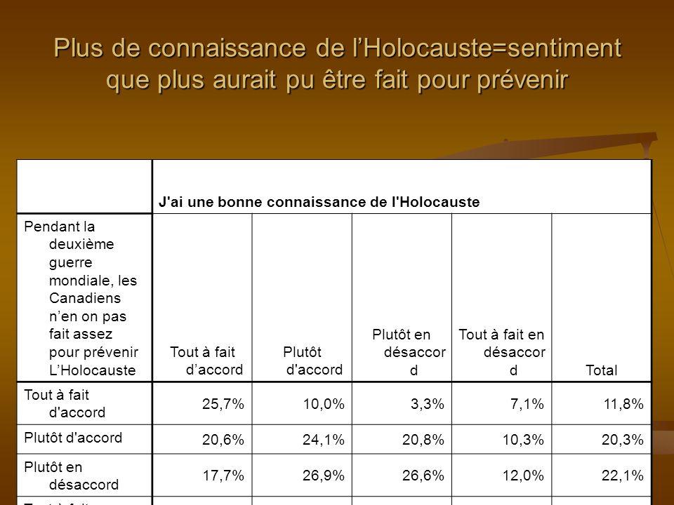 J'ai une bonne connaissance de l'Holocauste Pendant la deuxième guerre mondiale, les Canadiens nen on pas fait assez pour prévenir LHolocauste Tout à