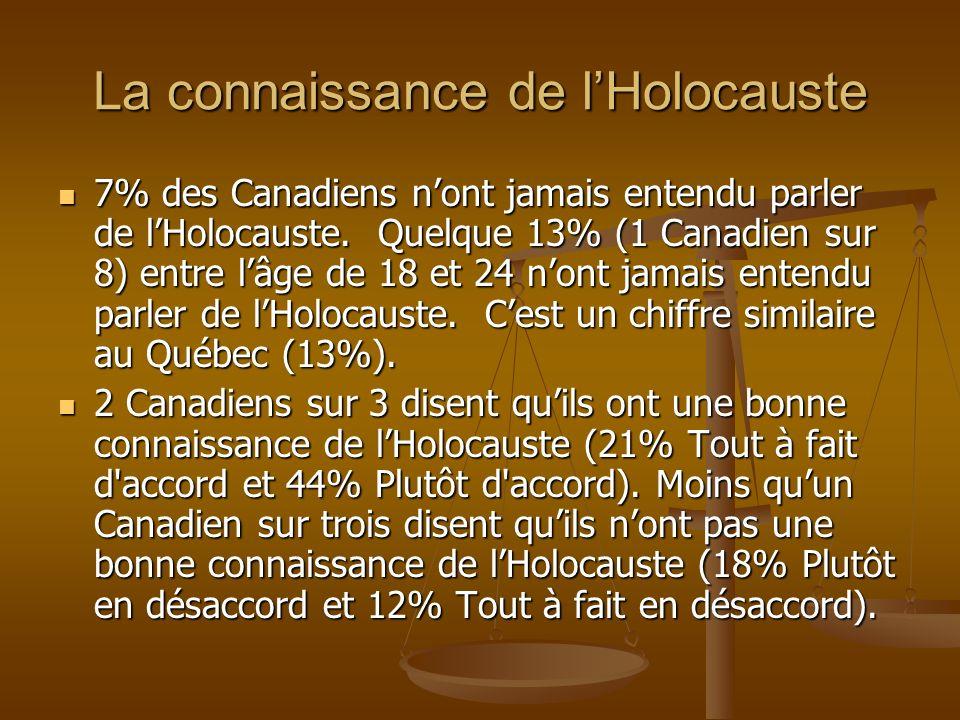 J ai une bonne connaissance de l Holocauste Nier lexistence de lHolocauste devrait être considéré comme un crime Tout à fait daccord Plutôt d accord Plutôt en désaccor d Tout à fait en désaccor dTotal Tout à fait d accord 33,2%29,5%17,2%11,4%25,1% Plutôt d accord 20,6%26,5%23,7%17,4%22,7% Plutôt en désaccord 19,4%24,7%29,9%15,2%22,5% Tout à fait en désaccord 20,6%15,3%20,4%33,7%19,7% Ne sait pas/Refusé 6,1%3,9%8,8%22,3%10,0% Total 100,0% Ceux ayant une plus grande connaissance de lHolocauste sont plus portés de dire que la négation de lHolocaust devrait être une offense criminelle