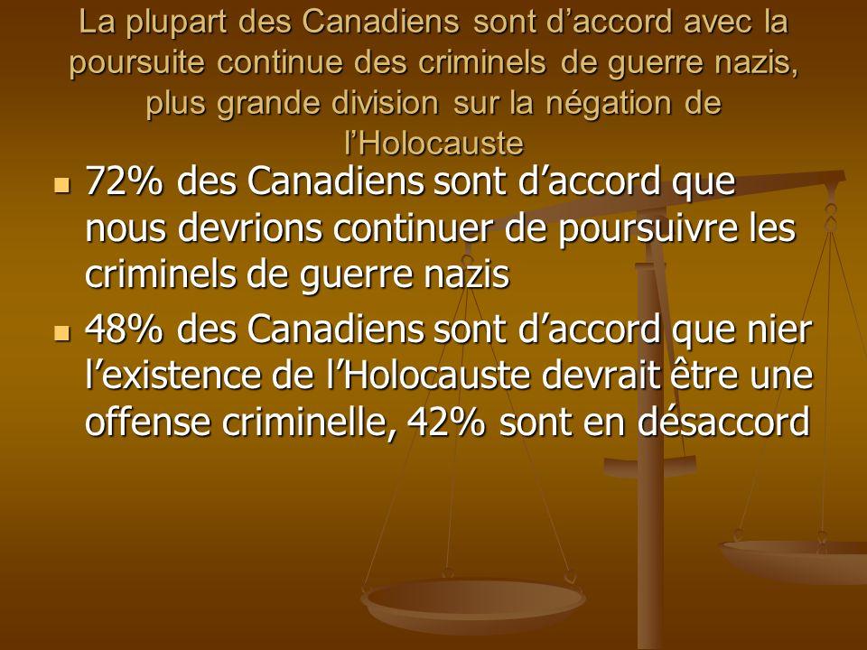 La plupart des Canadiens sont daccord avec la poursuite continue des criminels de guerre nazis, plus grande division sur la négation de lHolocauste 72% des Canadiens sont daccord que nous devrions continuer de poursuivre les criminels de guerre nazis 72% des Canadiens sont daccord que nous devrions continuer de poursuivre les criminels de guerre nazis 48% des Canadiens sont daccord que nier lexistence de lHolocauste devrait être une offense criminelle, 42% sont en désaccord 48% des Canadiens sont daccord que nier lexistence de lHolocauste devrait être une offense criminelle, 42% sont en désaccord