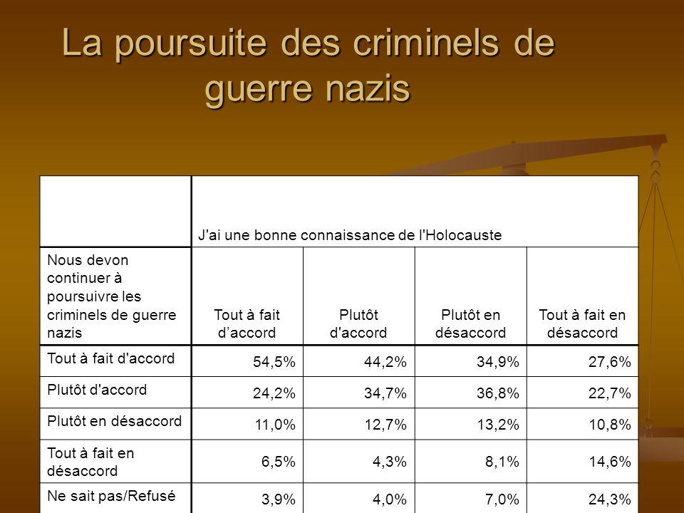 La poursuite des criminels de guerre nazis J ai une bonne connaissance de l Holocauste Nous devon continuer à poursuivre les criminels de guerre nazis Tout à fait daccord Plutôt d accord Plutôt en désaccord Tout à fait en désaccord Tout à fait d accord 54,5%44,2%34,9%27,6% Plutôt d accord 24,2%34,7%36,8%22,7% Plutôt en désaccord 11,0%12,7%13,2%10,8% Tout à fait en désaccord 6,5%4,3%8,1%14,6% Ne sait pas/Refusé 3,9%4,0%7,0%24,3%