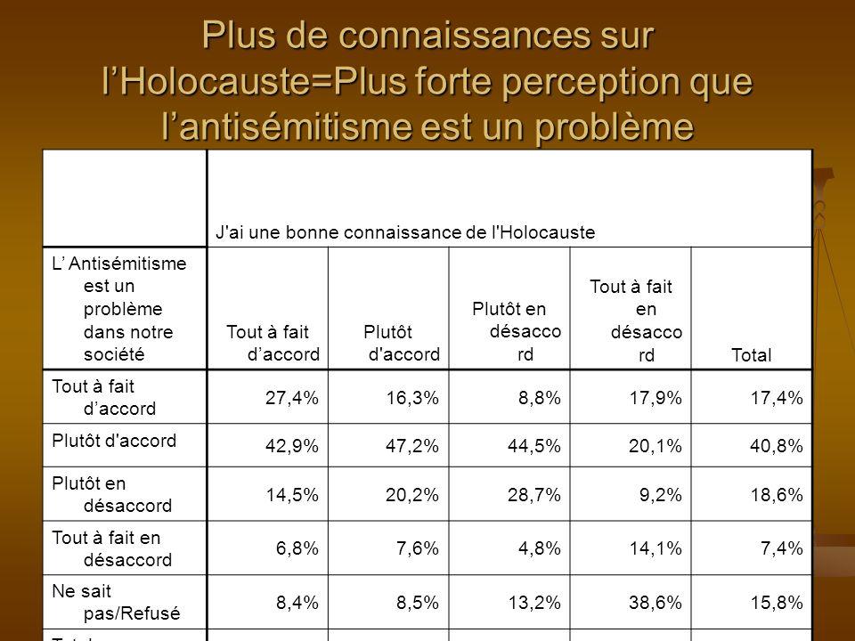 Plus de connaissances sur lHolocauste=Plus forte perception que lantisémitisme est un problème J ai une bonne connaissance de l Holocauste L Antisémitisme est un problème dans notre société Tout à fait daccord Plutôt d accord Plutôt en désacco rd Tout à fait en désacco rdTotal Tout à fait daccord 27,4%16,3%8,8%17,9%17,4% Plutôt d accord 42,9%47,2%44,5%20,1%40,8% Plutôt en désaccord 14,5%20,2%28,7%9,2%18,6% Tout à fait en désaccord 6,8%7,6%4,8%14,1%7,4% Ne sait pas/Refusé 8,4%8,5%13,2%38,6%15,8% Total 100,0%