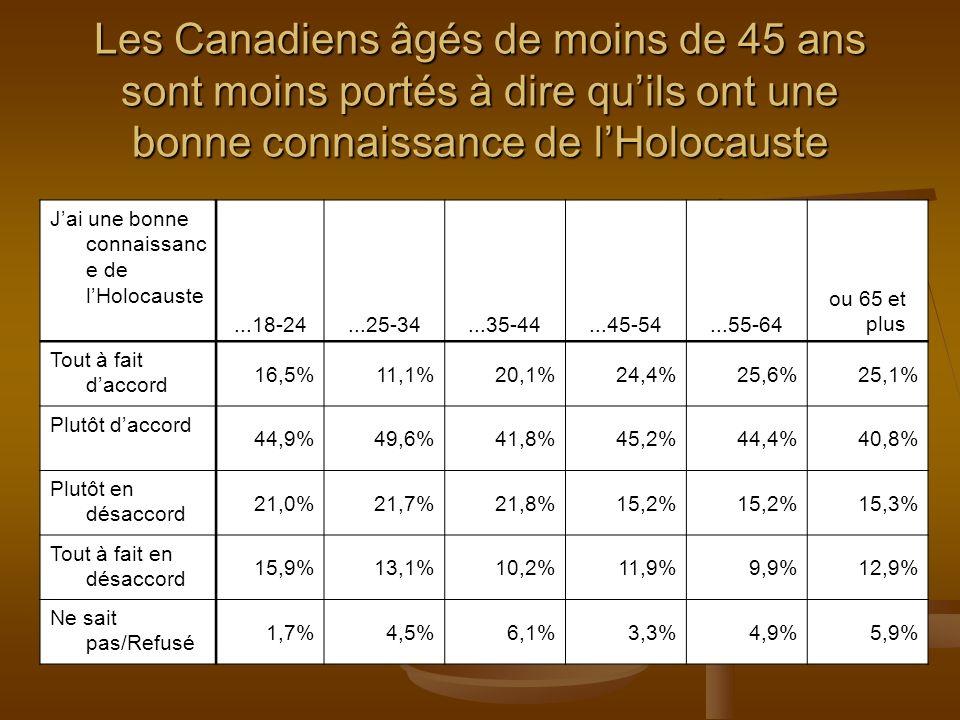 Jai une bonne connaissanc e de lHolocauste...18-24...25-34...35-44...45-54...55-64 ou 65 et plus Tout à fait daccord 16,5%11,1%20,1%24,4%25,6%25,1% Plutôt daccord 44,9%49,6%41,8%45,2%44,4%40,8% Plutôt en désaccord 21,0%21,7%21,8%15,2% 15,3% Tout à fait en désaccord 15,9%13,1%10,2%11,9%9,9%12,9% Ne sait pas/Refusé 1,7%4,5%6,1%3,3%4,9%5,9% Les Canadiens âgés de moins de 45 ans sont moins portés à dire quils ont une bonne connaissance de lHolocauste