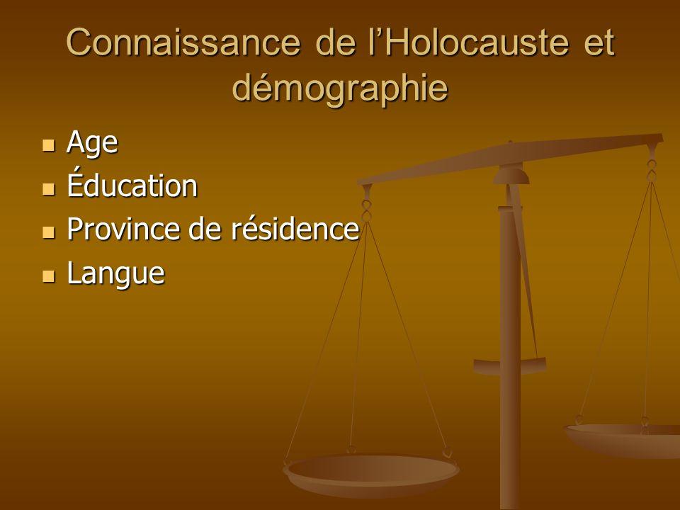 Connaissance de lHolocauste et démographie Age Age Éducation Éducation Province de résidence Province de résidence Langue Langue