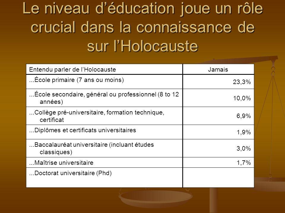 Entendu parler de lHolocauste Jamais...École primaire (7 ans ou moins) 23,3%...École secondaire, général ou professionnel (8 to 12 années) 10,0%...Collège pré-universitaire, formation technique, certificat 6,9%...Diplômes et certificats universitaires 1,9%...Baccalauréat universitaire (incluant études classiques) 3,0%...Maîtrise universitaire 1,7%...Doctorat universitaire (Phd) Le niveau déducation joue un rôle crucial dans la connaissance de sur lHolocauste