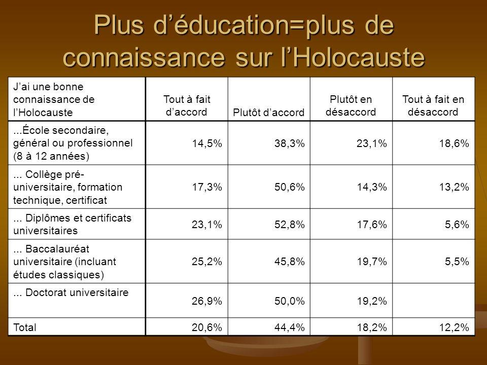 J ai une bonne connaissance de l Holocauste La société est menacée par la venue dimmigrants non-chrétiens Tout à fait daccord Plutôt d accord Plutôt en désacco rd Tout à fait en désacco rdTotal Tout à fait daccord 10,7%10,8%5,5%13,1%10,3% Plutôt d accord 14,9%22,8%25,6%21,3%21,0% Plutôt en désaccord 24,9%30,2%31,5%21,9%28,1% Tout à fait en désaccord 43,7%31,4%30,4%25,7%32,5% Ne sait pas/Refusé 5,8%4,8%7,0%18,0%8,1% Total 100,0% Plus grande connaissance de lHolocauste=Moins de préoccupation par limmigration non-chrétienne