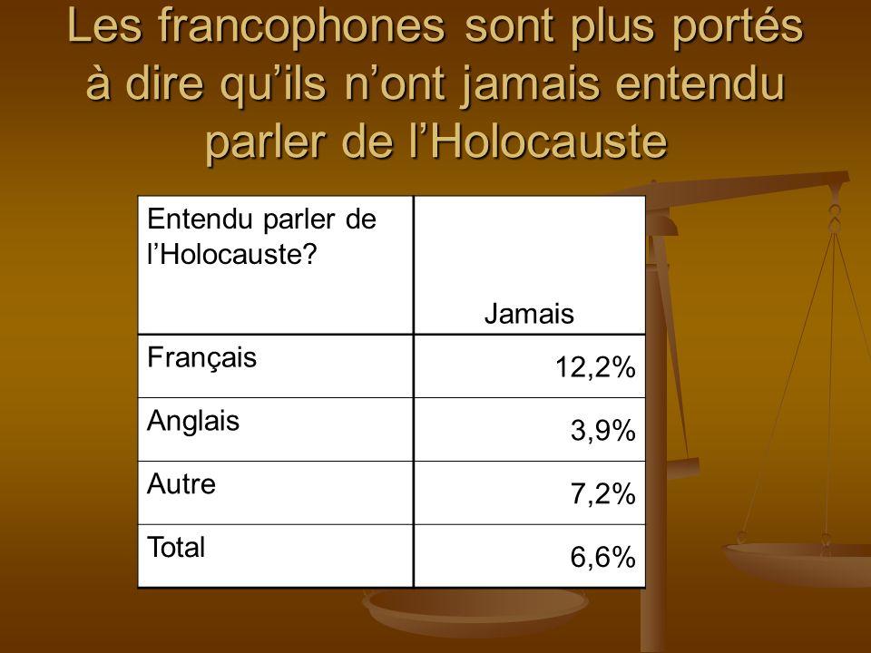 Jai une bonne Connaissance De lHolocaus- te Tout à fait daccordPlutôt daccord Plutôt en désaccord Tout à fait en désaccord Français 8,2%40,9%26,8%17,7% Anglais 23,9%47,1%16,9%8,9% Autre 24,1%42,1%13,4%15,2% Total 20,6%44,4%18,2%12,2% Les Francophones sont aussi moins portés à ne pas avoir une bonne connaissance de lHolocauste
