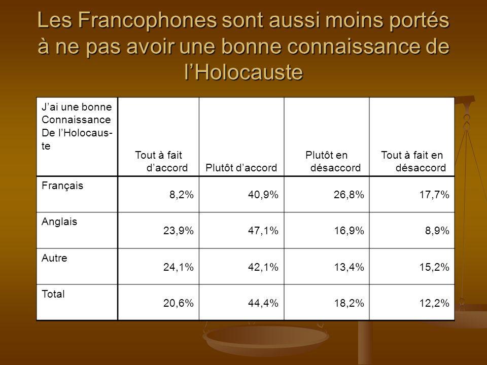 J ai une bonne connaissance de l Holocauste Il devrait être obligatoire denseigner lHolocauste dans nos écoles Tout à fait daccord Plutôt d accord Plutôt en désaccord Tout à fait en désaccordTotal Tout à fait daccord 64,5%47,0%25,0%19,6%41,2% Plutôt d accord 26,5%35,8%50,7%23,9%34,1% Plutôt en désaccord 4,5%11,2%15,8%15,2%11,1% Tout à fait en désaccord 3,5%3,6%5,5%25,0%6,9% Ne sait pas/Refusé 1,0%2,4%2,9%16,3%6,7% Total 100,0% Ceux avec plus de connaissances sont plus portés à ressentir quapprendre sur lHolocauste devrait être obligatoire