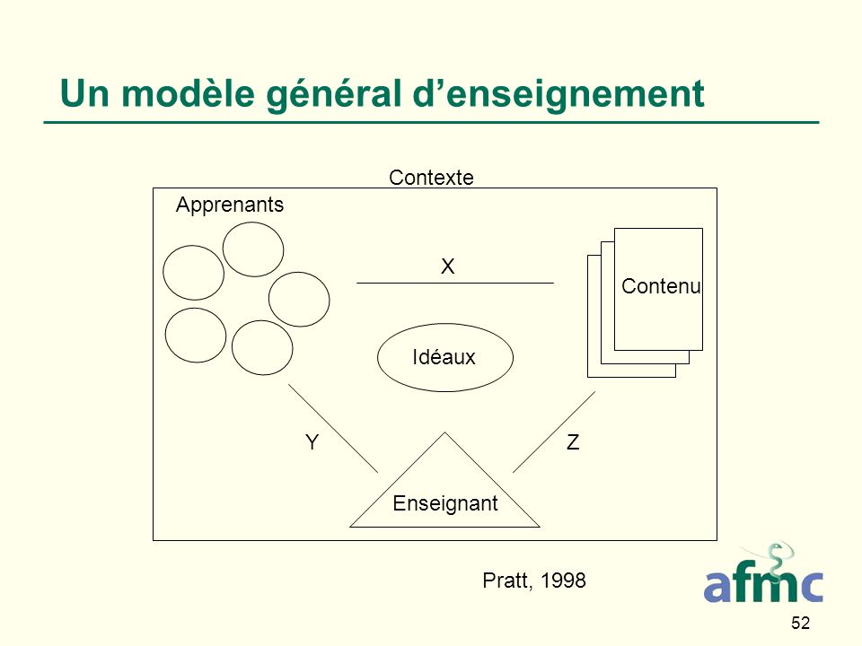 52 Enseignant Un modèle général denseignement Pratt, 1998 Apprenants Idéaux Contenu Y X Z Contexte