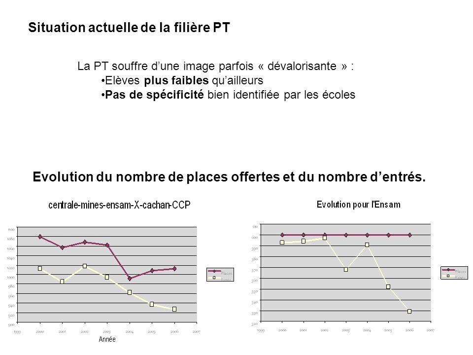 La PT souffre dune image parfois « dévalorisante » : Elèves plus faibles quailleurs Pas de spécificité bien identifiée par les écoles Situation actuel
