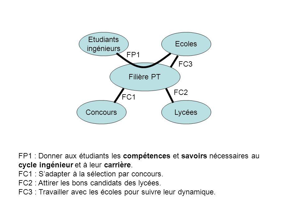 Filière PT Ecoles Etudiants ingénieurs ConcoursLycées FP1 FC3 FC2 FC1 FP1 : Donner aux étudiants les compétences et savoirs nécessaires au cycle ingén
