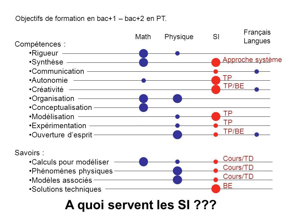 Objectifs de formation en bac+1 – bac+2 en PT. Compétences : Rigueur Synthèse Communication Autonomie Créativité Organisation Conceptualisation Modéli