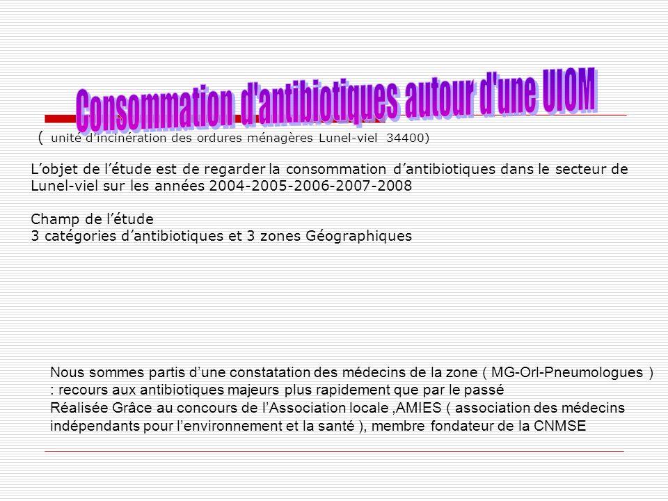 Conclusion : Létude chiffrée avec la CPAM vient confirmer la première enquête épidémiologique lancée en 2005 dans un contexte général de baisse des Antibiotiques ( - 25 % en 5 ans en France et en volume _ + 7,8 % à Montpellier et – 2,6 % sur la zone étudiée )