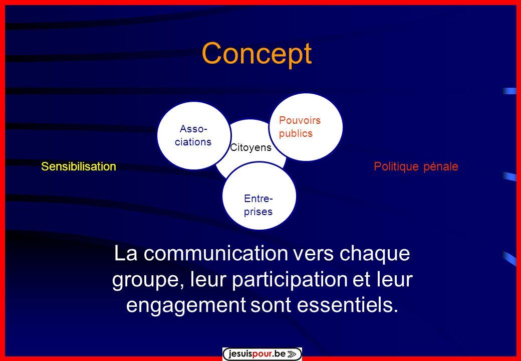 Concept La communication vers chaque groupe, leur participation et leur engagement sont essentiels.