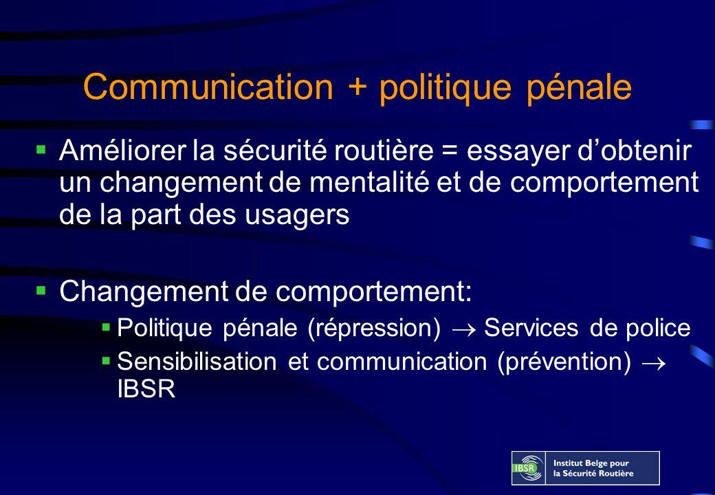 Communication + politique pénale Améliorer la sécurité routière = essayer dobtenir un changement de mentalité et de comportement de la part des usagers Changement de comportement: Politique pénale (répression) Services de police Sensibilisation et communication (prévention) IBSR