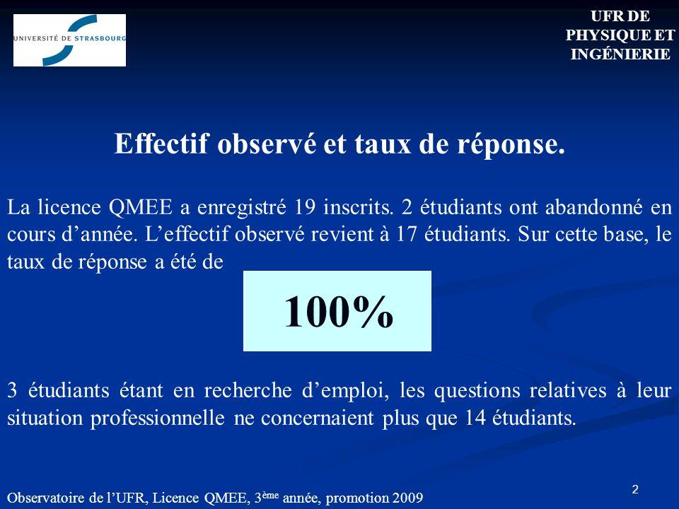 2 Observatoire de lUFR, Licence QMEE, 3 ème année, promotion 2009 Effectif observé et taux de réponse.