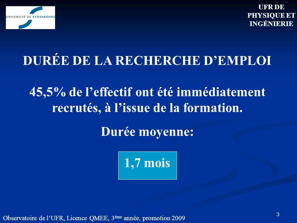3 DURÉE DE LA RECHERCHE DEMPLOI 45,5% de leffectif ont été immédiatement recrutés, à lissue de la formation.