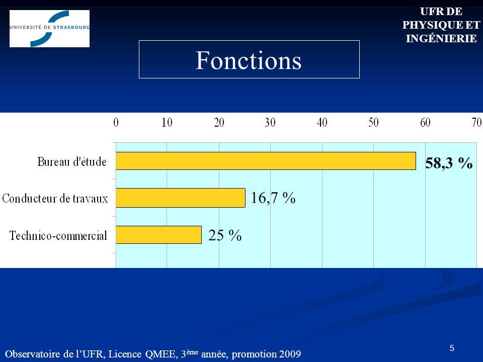 5 Observatoire de lUFR, Licence QMEE, 3 ème année, promotion 2009 Fonctions 58,3 % 16,7 % 25 % UFR DE PHYSIQUE ET INGÉNIERIE